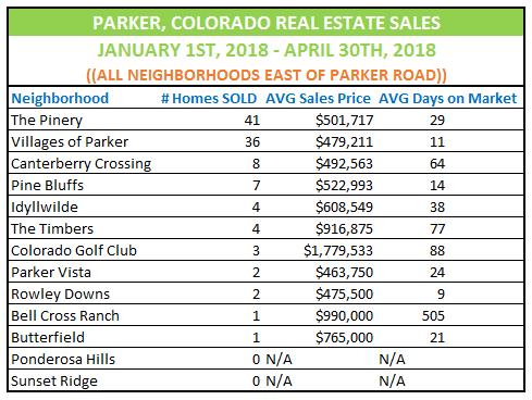 Parker Colorado Real Estate Market Update east neighborhoods