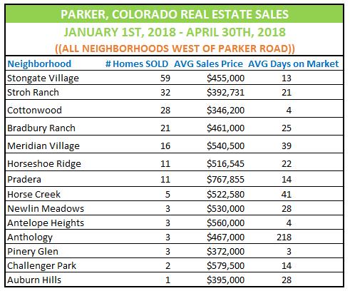 Parker Colorado Real Estate Market Update west neighborhoods