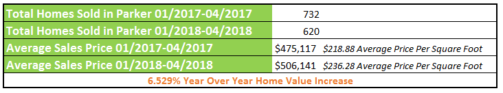 parker colorado Real Estate Market Update yearly stats