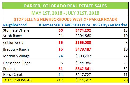 Top Selling Neighborhoods Parker Colorado